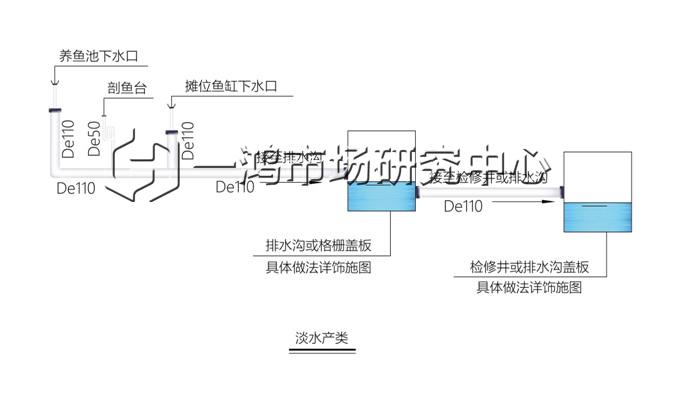 淡水产类给排水设计— 杭州一鸿市场研究中心