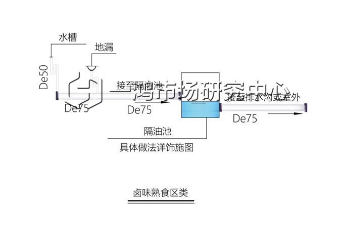 卤味熟食区类给排水设计— 杭州一鸿市场研究中心