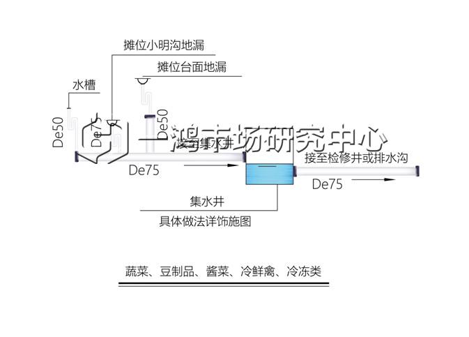 其他类给排水设计— 杭州一鸿市场研究中心